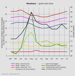 Grafico clima Mombasa